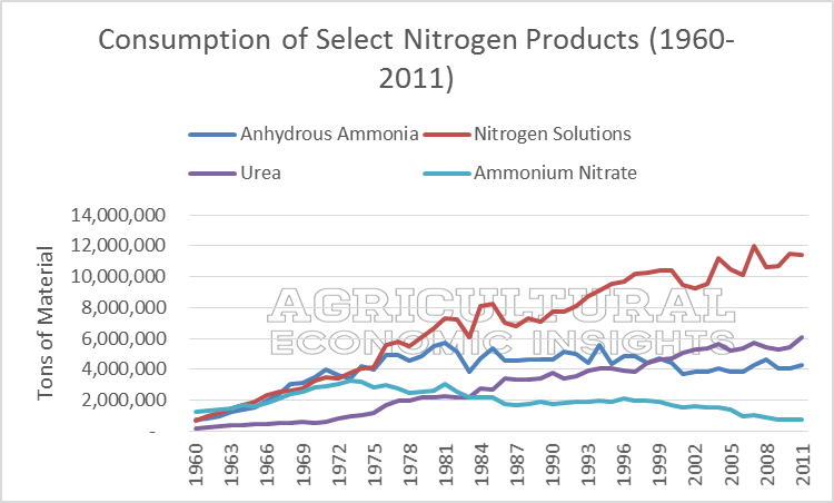Fertilizer Trends. Ag Trends. Agricultural Economic Insights. Urea Anhydrous Ammonia