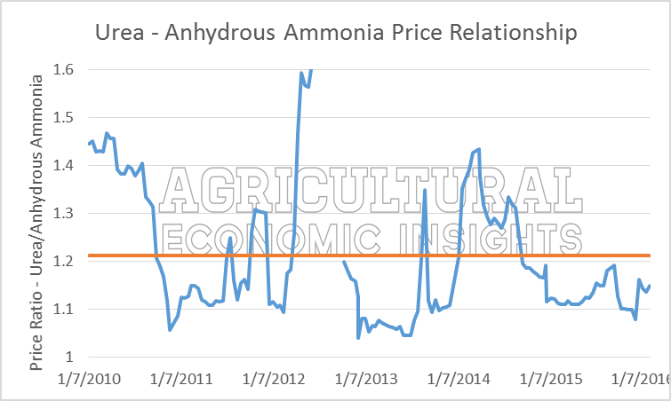 Urea NH3 price relationship. Ag Trends. Agricultural Economic Insights.
