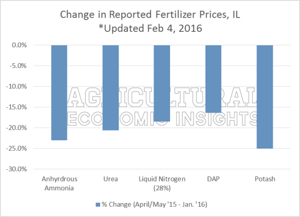 Ag Trends. Agricultural Economic Insights. Fertilizer prices