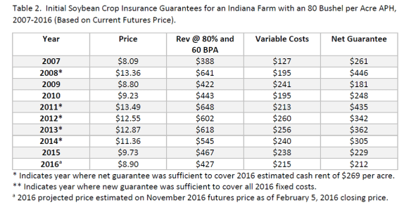 Crop Insurance Guarantees 2016. Ag Trends. Agricultural Economic Insights