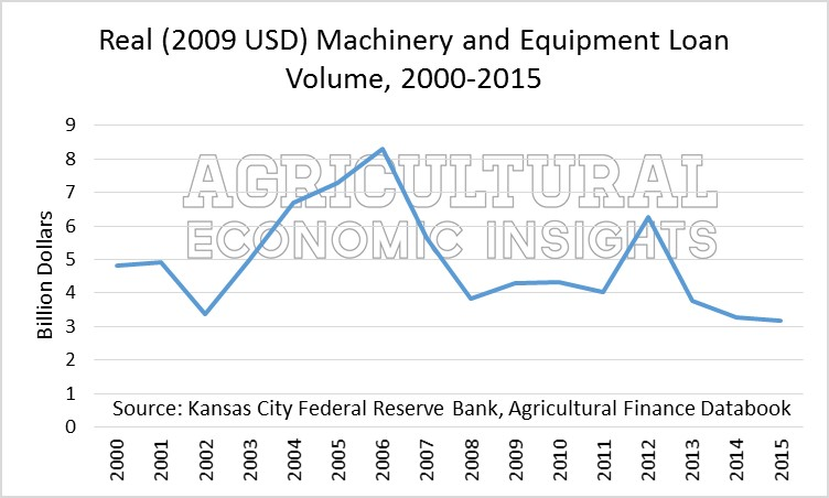 Farm Machinery. Ag Trends. Agricultural Economic Insights. Ag Econ
