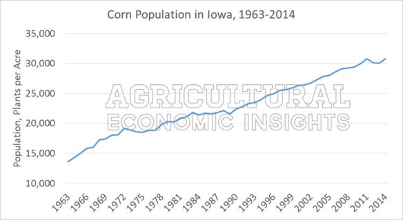Corn Plant Population. Ag Trends. Ag Economic Insights. Ag Insights. Ag Economist