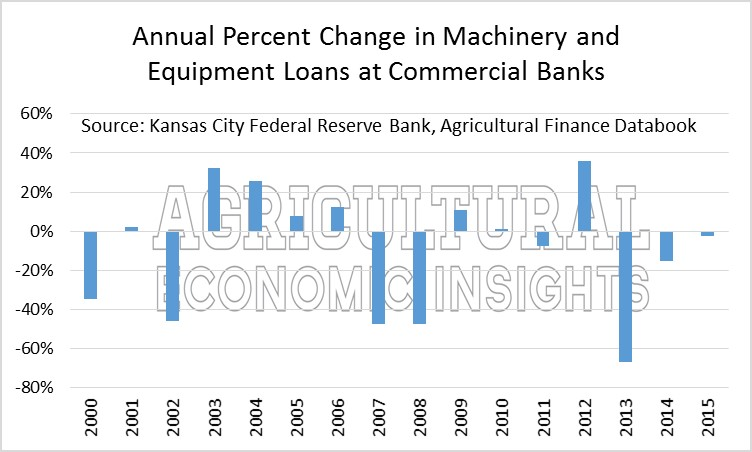 Farm Machinery. Ag Trends. Agricultural Economic Insights