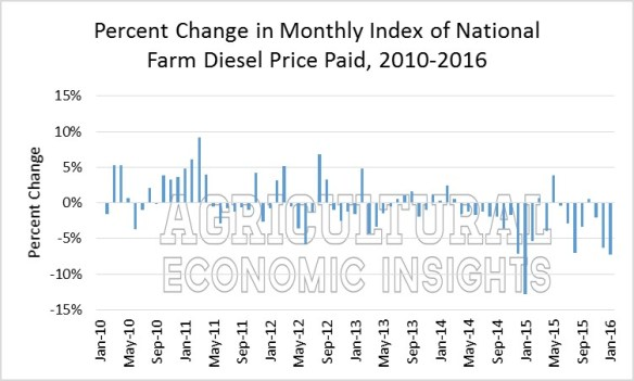 Farm Fuel Prices. Ag Trends. Agricultural Economic Insights