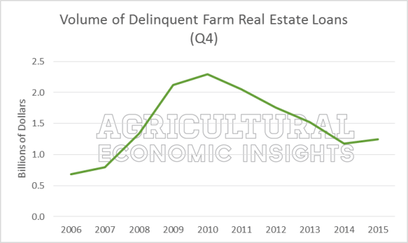 Farm Debt Repayment. Farm Loan Delinquencies. Farm Debt. Ag Economic Insights. Agricultural Economics