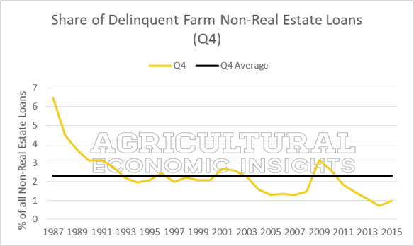 Farm Debt Repayment. Farm Loan Delinquencies. Ag Trends. Agricultural Economic Insights. Ag Economists
