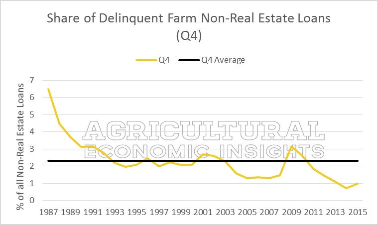 Farm Debt Repayment. Farm Loan Delinquencies. Ag Trends. Agricultural Economic Insights. Ag Economists