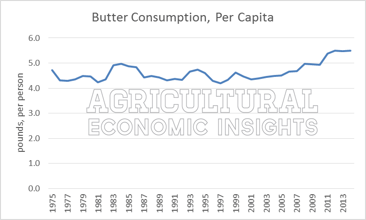 Dairy Consumption Trends. Ag Economic Insights. Ag Trend. Agricultural Economics.