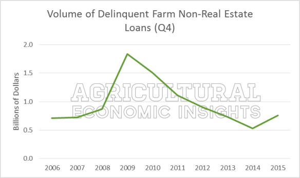Farm Debt Repayment. Farm Loan Delinquencies. Farm Debt. Ag Trends. Agricultural Economic Insights. Ag Economics