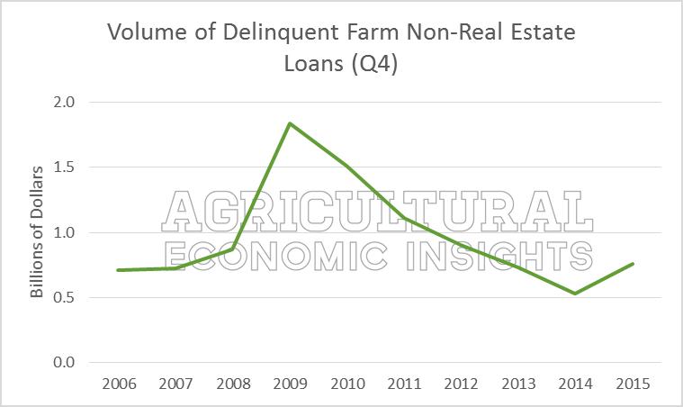 Farm Debt Repayment. Farm Loan Delinquencies. Farm Debt. Ag Trends. Agricultural Economic Insights. Ag Economics