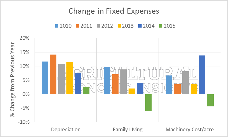 agricultural economic insights early signs of farm fixed expenses