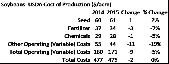Ag Economic Insights. Soybean Cost of Production. USDA. Fertilizer