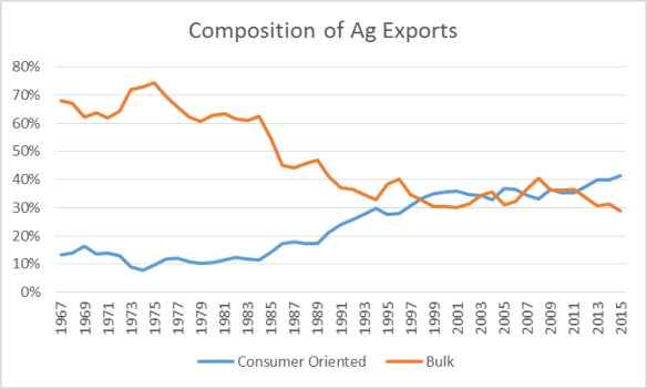 U.S. Ag Exports. Ag Trends. Agricultural Economic Insights