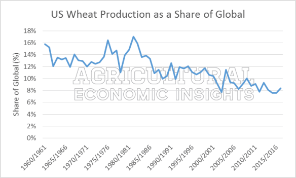 World Wheat. Ag Economic Insights. Ag Trends.
