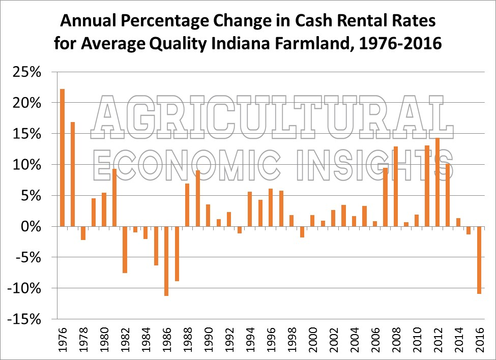 Indiana Farmland Values. Ag Trends. Agricultural Economic Insights. Ag Trends