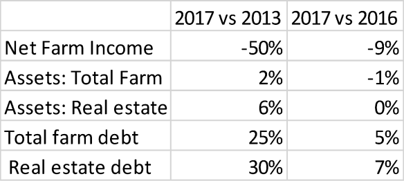 2017 Net Farm Income. Ag Trends. Agricultural Economic Insights