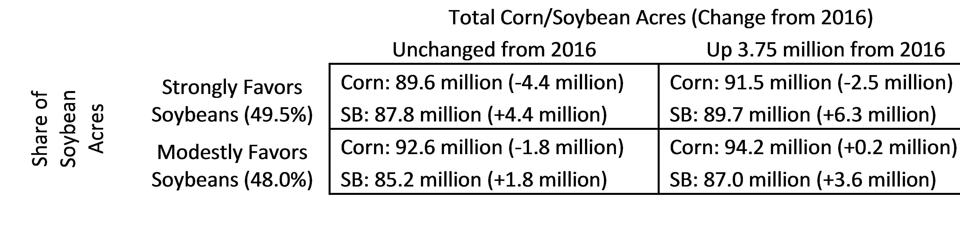 ag trends. agricultural economic insights. 2017 corn soybean acres