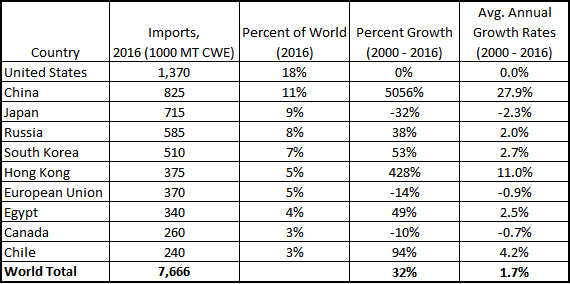 Global Beef Trends. Beef Import. Ag Trends. Agricultural Economic Insights