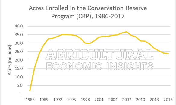 Ag Trends. Corn Yield Myths. Ag Economic Insights