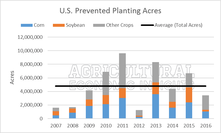 prevented planting acres. US. ag trends. agricultural economic insights
