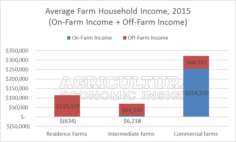 ag trends. off-farm income. agricultural economic insights. ag trends