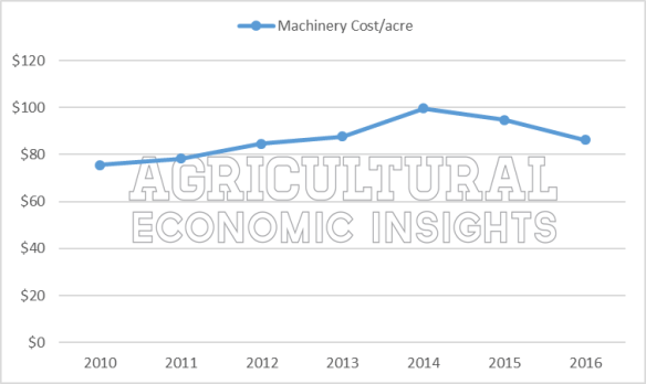 Ag trends. fixed farm expenses. ag economic insights