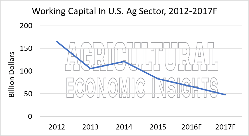 Debt Repayment Capacity. Agricultural Economic Insights. Ag Trends