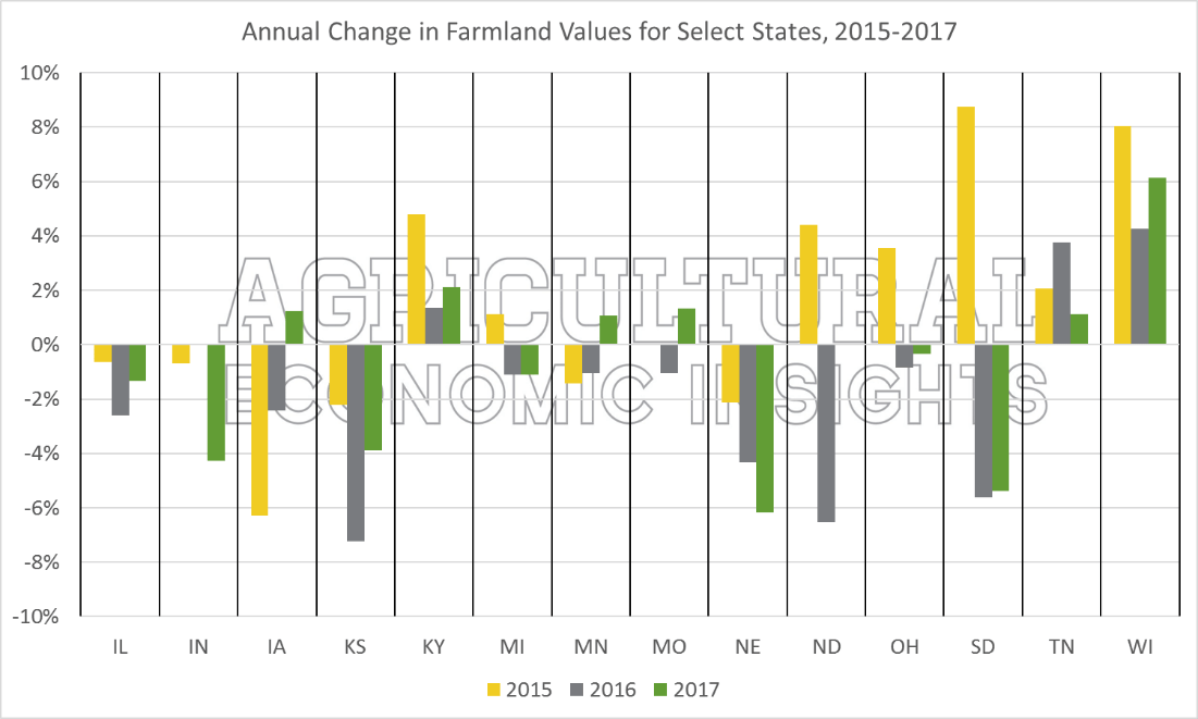Farmland Value Trends. Agricultural Economic Insights. 2017
