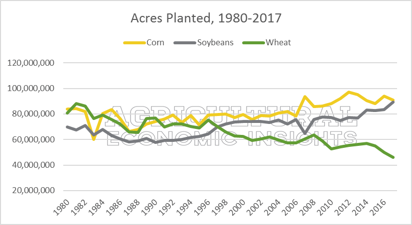 wheat acres. 2018. agricultural economic insights. ag trends.