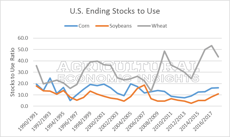 ending stocks. grains. 2016 2017. ag economic insights