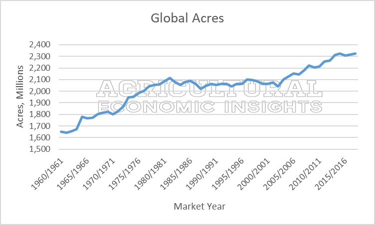global acres. ag trends. ag economic insights