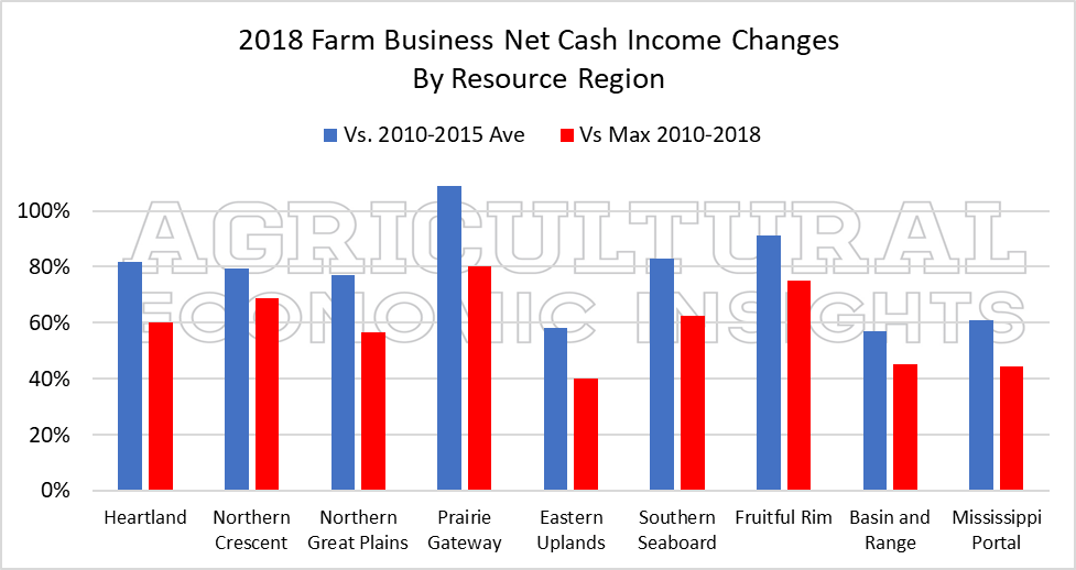 US farm economy. Net farm income. ag economic insights. ag trends