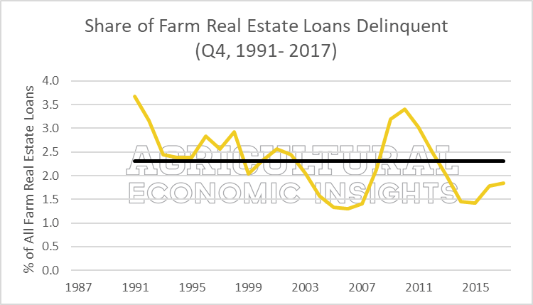 2018. farm loan delinquencies. ag economic insights. aei.ag