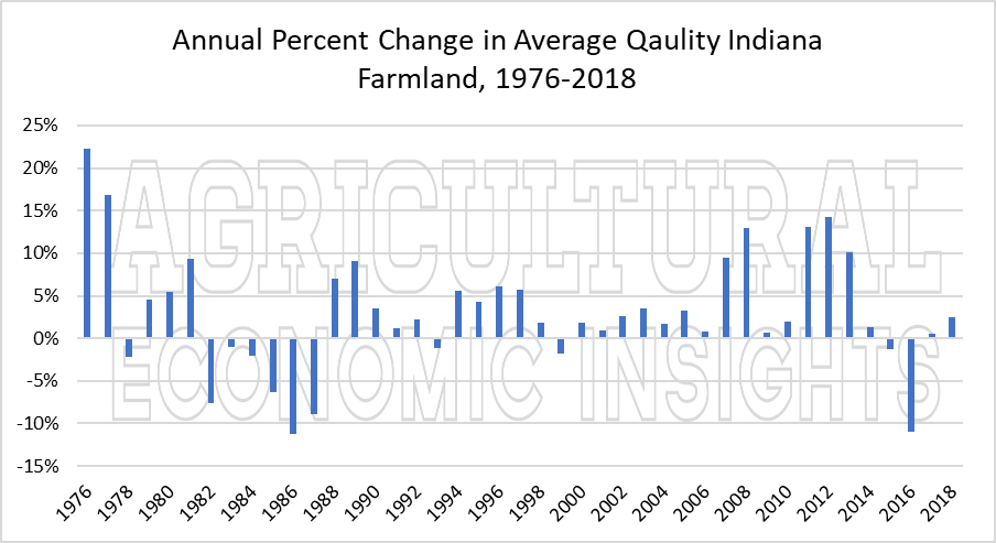2018 farmland values. ag economic insights. ag trends