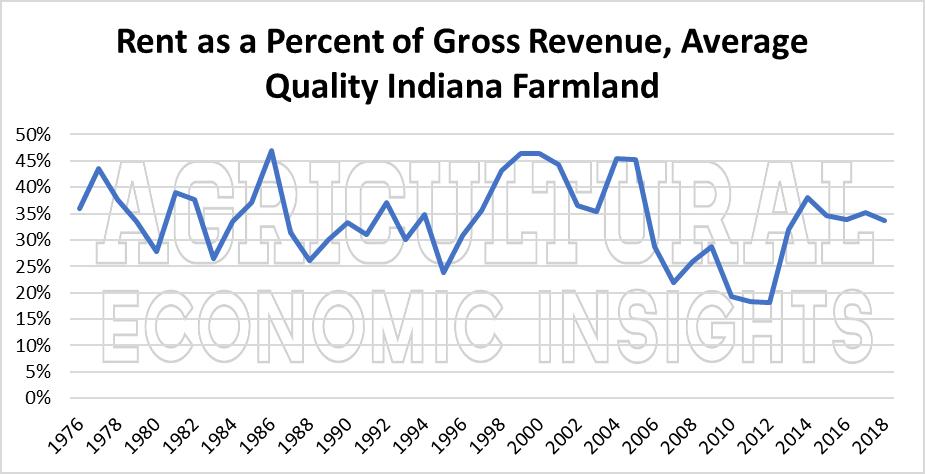 2018 farmland values