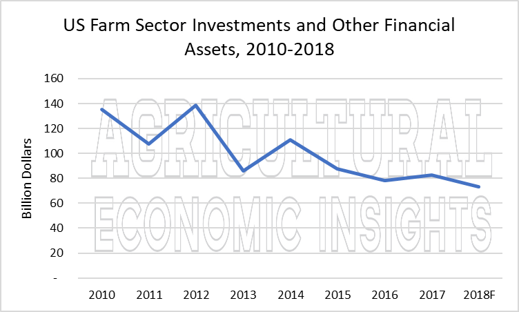 US farm debt. ag trends. ag speakers. ag economic insights. aei.ag