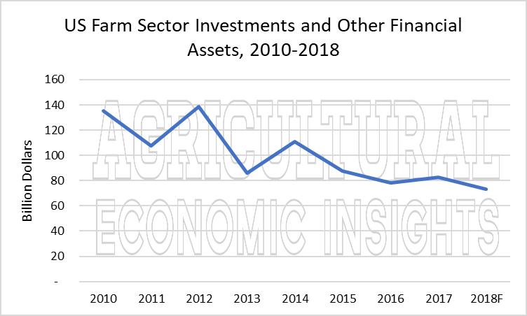 US farm debt. ag trends. ag speakers. ag economic insights. aei.ag