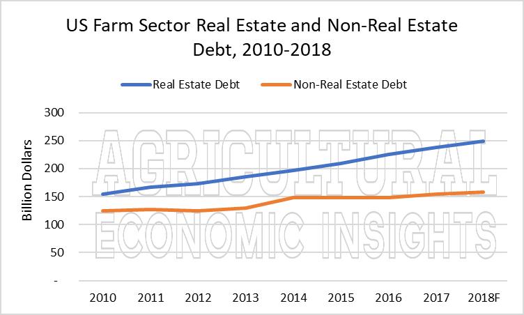 us farm debt. ag trend. ag speakers. ag economic insights. aei.ag