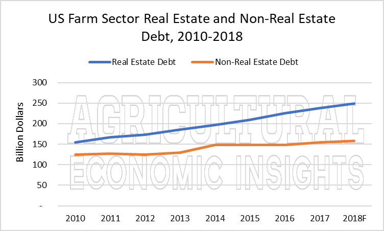 us farm debt. ag trend. ag speakers. ag economic insights. aei.ag