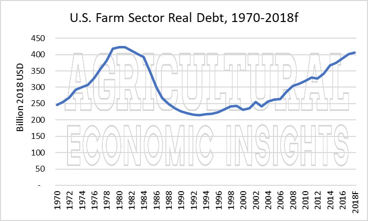 us farm debt. ag trend. ag economic insights. ag speakers. aei.ag