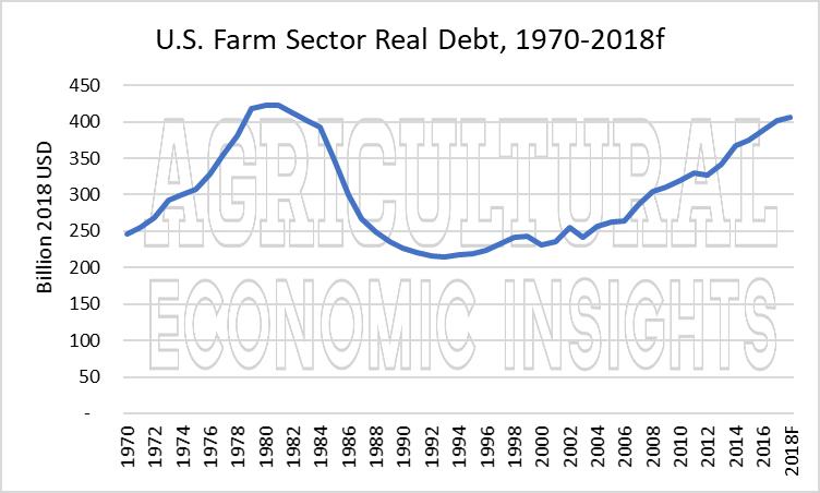 us farm debt. ag trend. ag economic insights. ag speakers. aei.ag