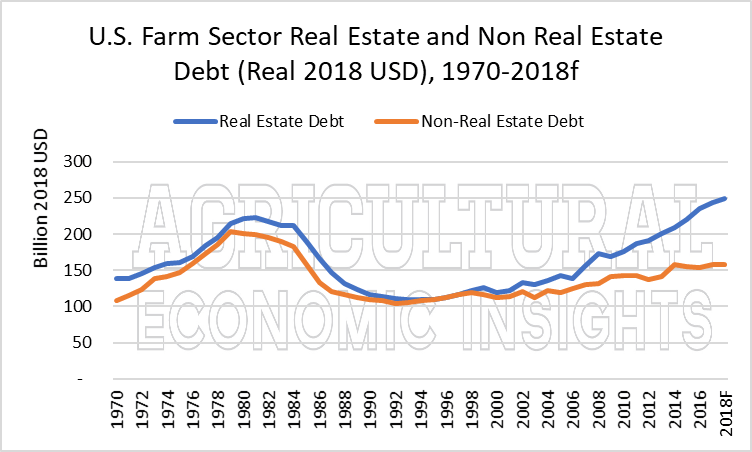us farm debt. ag trends. ag economic insights. ag speakers. aei.ag