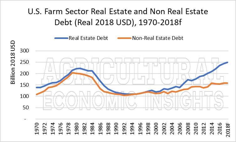 us farm debt. ag trends. ag economic insights. ag speakers. aei.ag