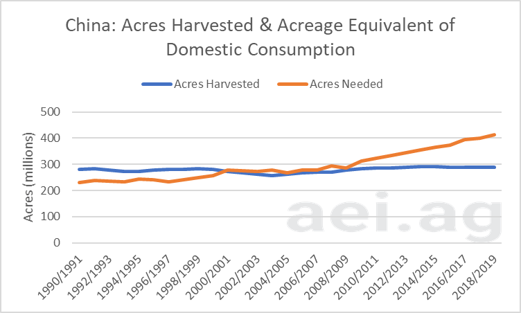 China's acreage gap. ag trends. ag speakers. ag economic insights. aei.ag