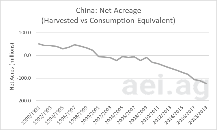 china's acreage gap. ag economic insights. aei.ag. ag trends. ag speakers