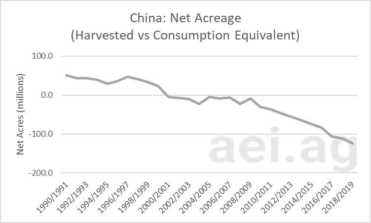 china's acreage gap. ag economic insights. aei.ag. ag trends. ag speakers