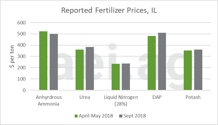 2019 fertilizer prices. ag trends. ag economic insights. aei.ag