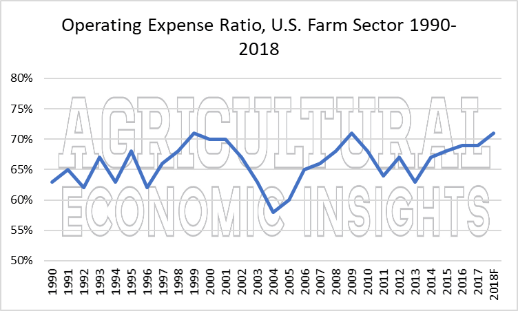 2018 farm financial conditions. ag trends. ag spearkers. aei.ag, ag economic insights
