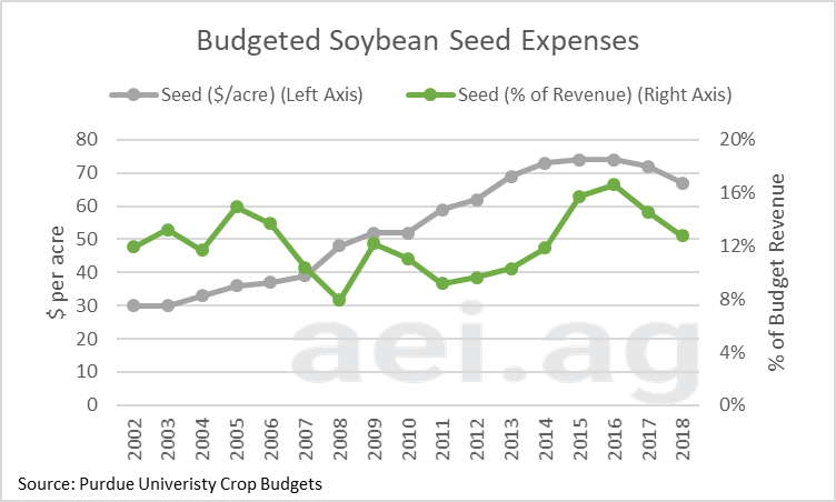 seed expense. crop budgets. cost of growing soybeans corn. ag trends. ag economic insights. ag speaker