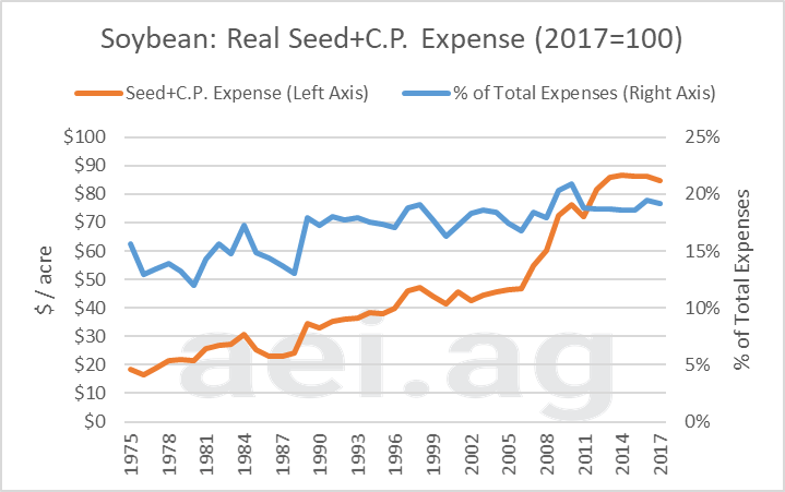 crop protection expenses. ag trends. ag economic insights. aei.ag ag speakers